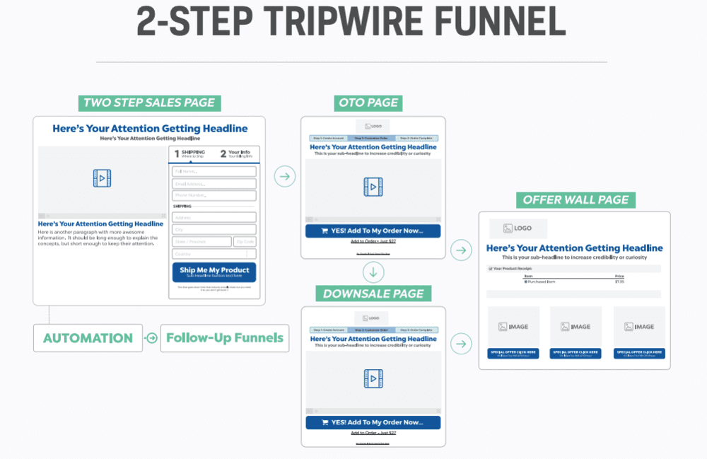 clickfunnels free trial trip wire