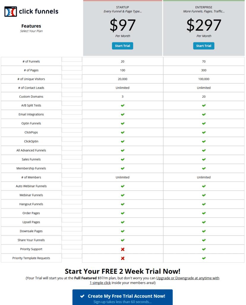 clickfunnels free trial